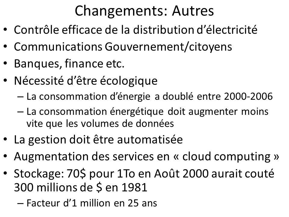 Changements: Autres Contrôle efficace de la distribution délectricité Communications Gouvernement/citoyens Banques, finance etc. Nécessité dêtre écolo