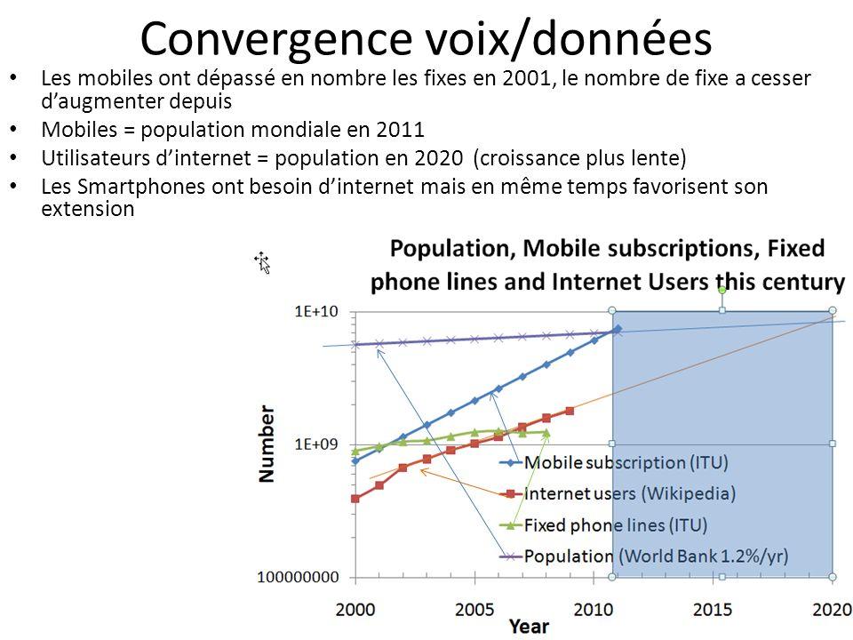 Convergence voix/données Les mobiles ont dépassé en nombre les fixes en 2001, le nombre de fixe a cesser daugmenter depuis Mobiles = population mondia