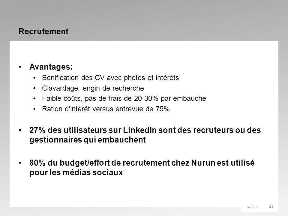 NURUN Recrutement Avantages: Bonification des CV avec photos et intérêts Clavardage, engin de recherche Faible coûts, pas de frais de 20-30% par embauche Ration dintérêt versus entrevue de 75% 27% des utilisateurs sur LinkedIn sont des recruteurs ou des gestionnaires qui embauchent 80% du budget/effort de recrutement chez Nurun est utilisé pour les médias sociaux 22