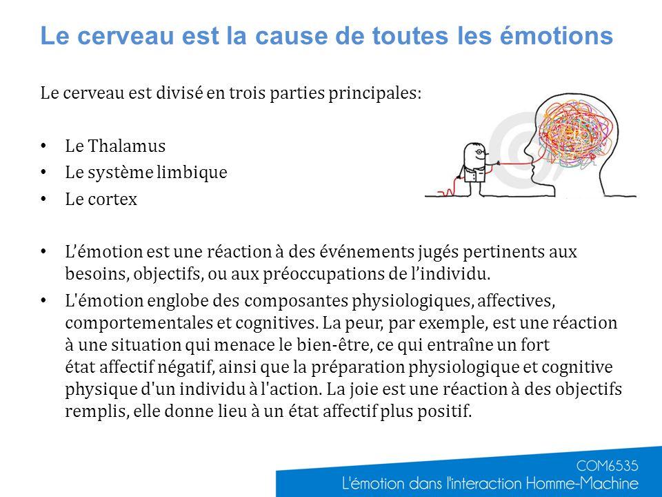 Le cerveau est la cause de toutes les émotions Le cerveau est divisé en trois parties principales: Le Thalamus Le système limbique Le cortex Lémotion est une réaction à des événements jugés pertinents aux besoins, objectifs, ou aux préoccupations de lindividu.