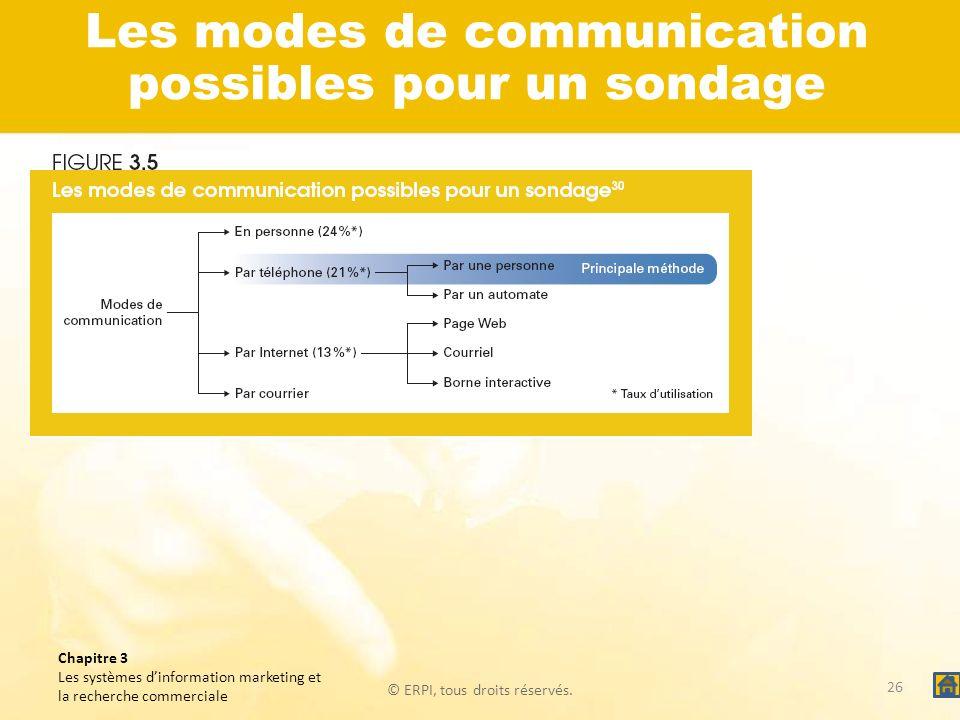 © ERPI, tous droits réservés. Chapitre 3 Les systèmes dinformation marketing et la recherche commerciale Les modes de communication possibles pour un