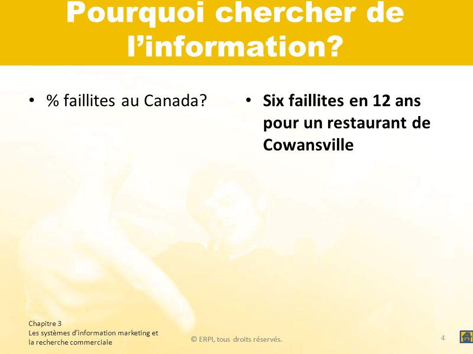 © ERPI, tous droits réservés. Pourquoi chercher de linformation? % faillites au Canada? Six faillites en 12 ans pour un restaurant de Cowansville Chap
