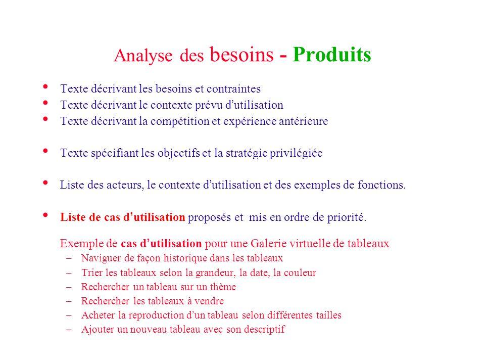 Analyse des besoins - Produits Texte décrivant les besoins et contraintes Texte décrivant le contexte prévu dutilisation Texte décrivant la compétitio