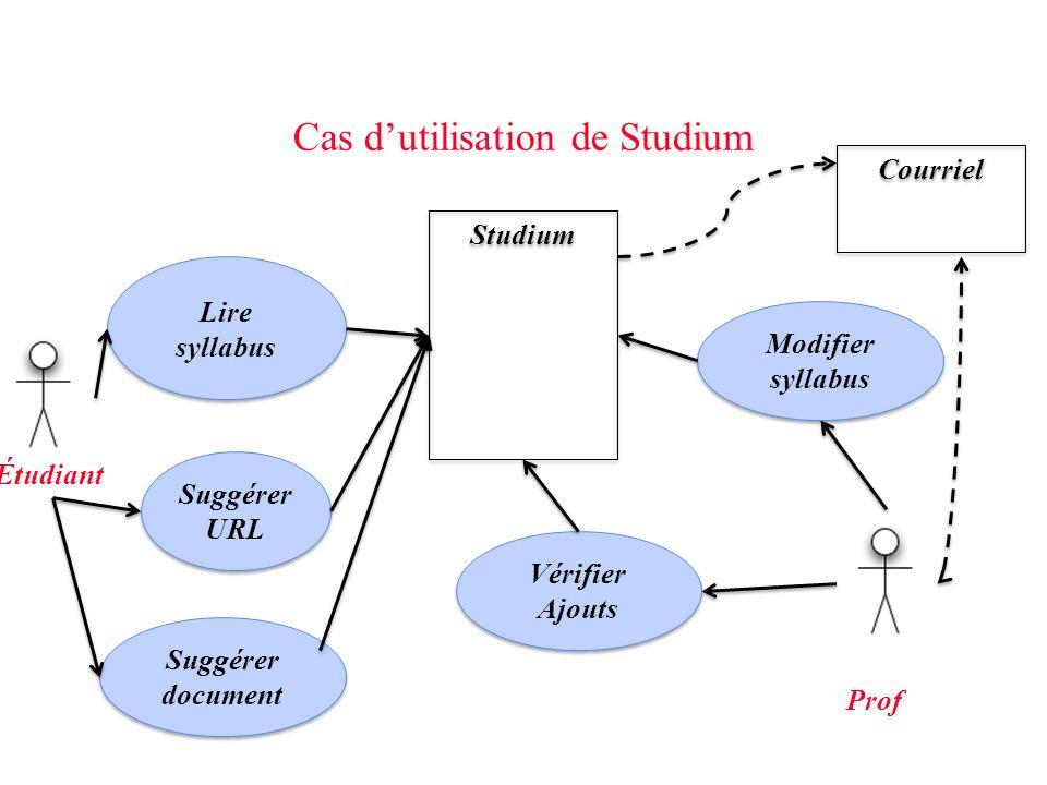 Cas dutilisation de Studium Suggérer URL Studium Lire syllabus Suggérer document Prof Étudiant Modifier syllabus Vérifier Ajouts Courriel