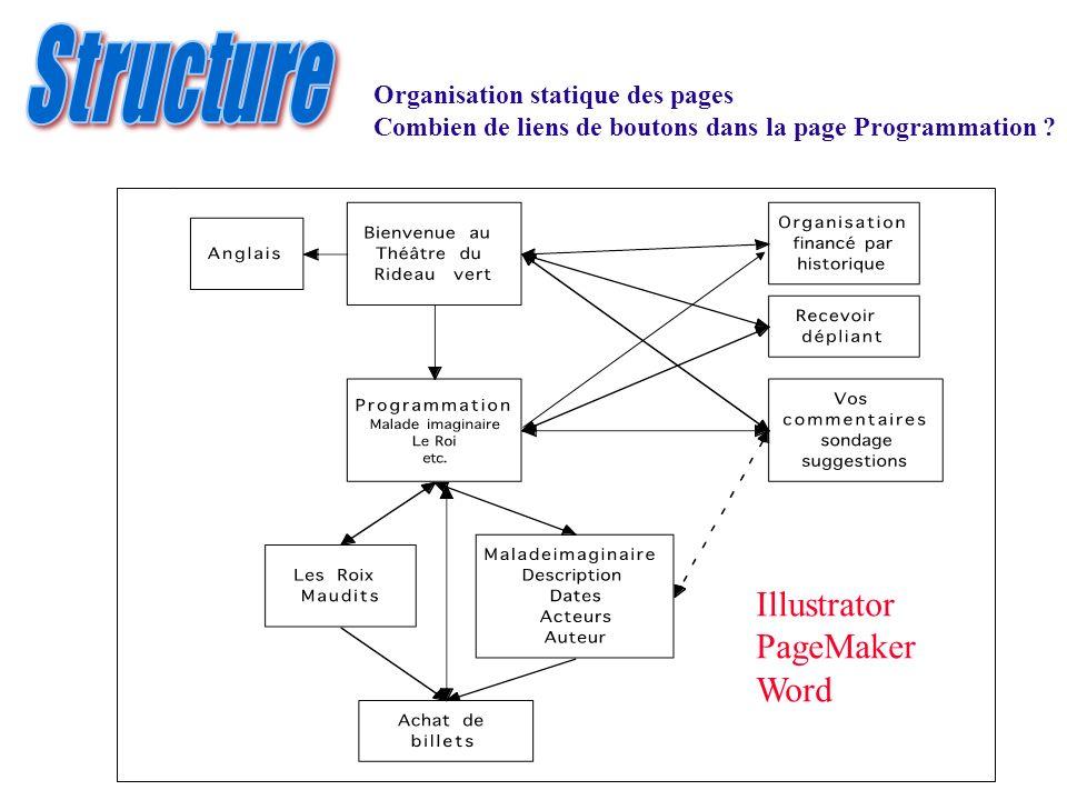 Illustrator PageMaker Word Organisation statique des pages Combien de liens de boutons dans la page Programmation ?