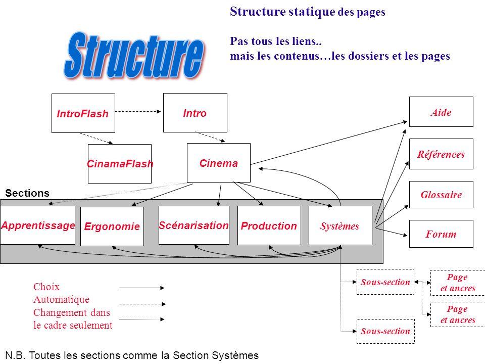 Structure statique des pages Pas tous les liens.. mais les contenus…les dossiers et les pages CinamaFlash Apprentissage Ergonomie Scénarisation Produc