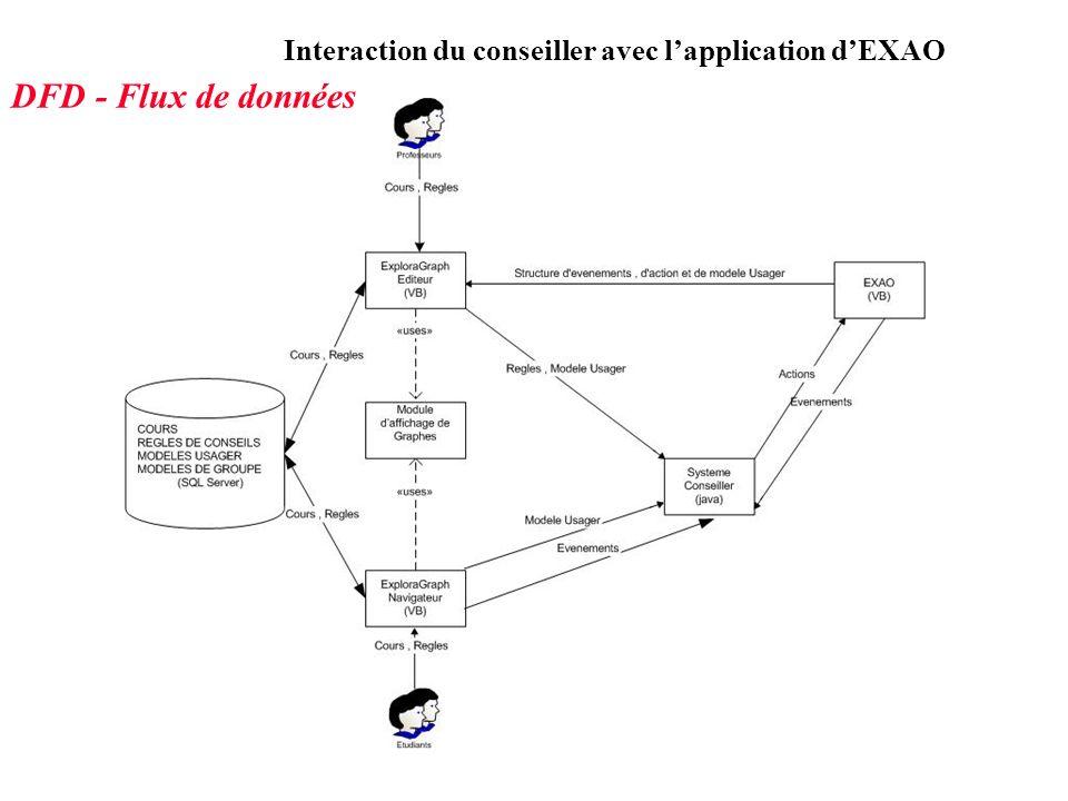 Interaction du conseiller avec lapplication dEXAO DFD - Flux de données