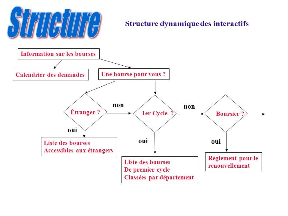 Structure dynamique des interactifs Information sur les bourses Calendrier des demandes Une bourse pour vous ? Étranger ? 1er Cycle ? Liste des bourse