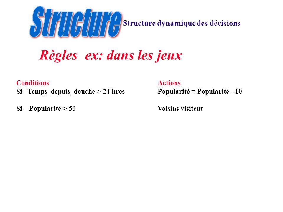 Structure dynamique des décisions Règles ex: dans les jeux ConditionsActions Si Temps_depuis_douche > 24 hresPopularité = Popularité - 10 Si Popularit