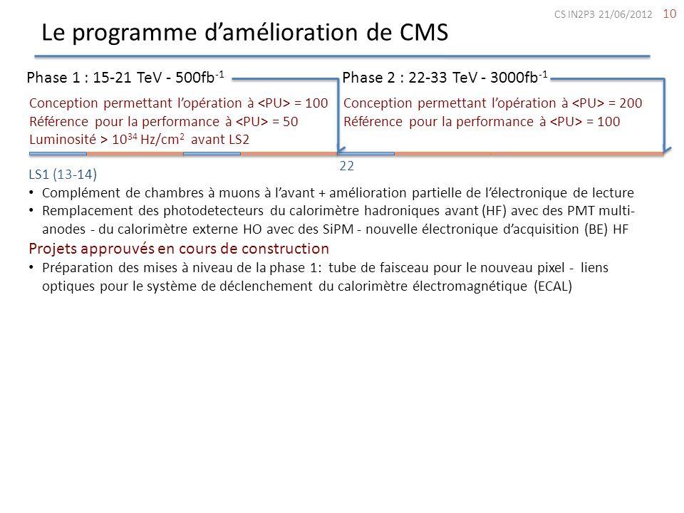 Le programme damélioration de CMS 10 Phase 1 : 15-21 TeV - 500fb -1 Phase 2 : 22-33 TeV - 3000fb -1 Conception permettant lopération à = 100 Référence