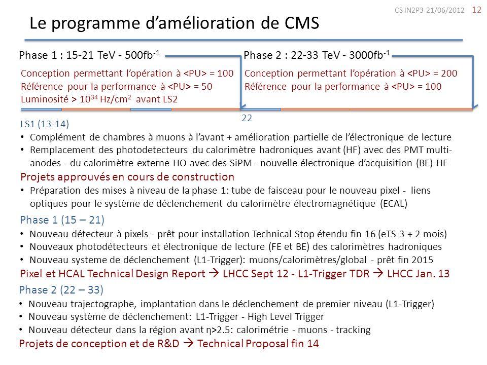 Le programme damélioration de CMS 12 Phase 1 : 15-21 TeV - 500fb -1 Phase 2 : 22-33 TeV - 3000fb -1 Phase 2 (22 – 33) Nouveau trajectographe, implanta