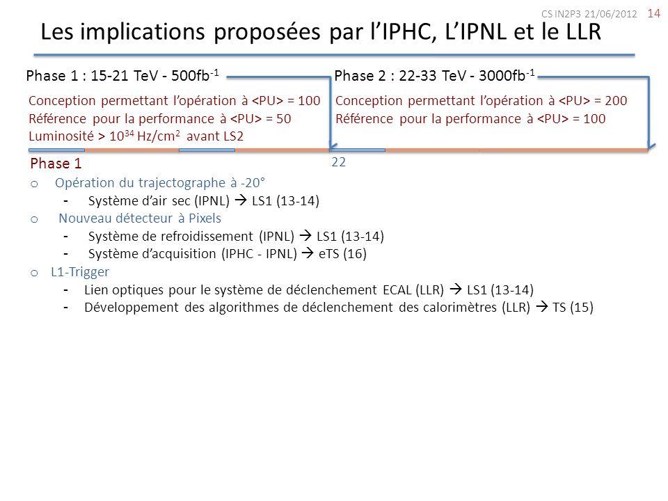 Les implications proposées par lIPHC, LIPNL et le LLR 14 Phase 1 : 15-21 TeV - 500fb -1 Phase 2 : 22-33 TeV - 3000fb -1 Conception permettant lopérati