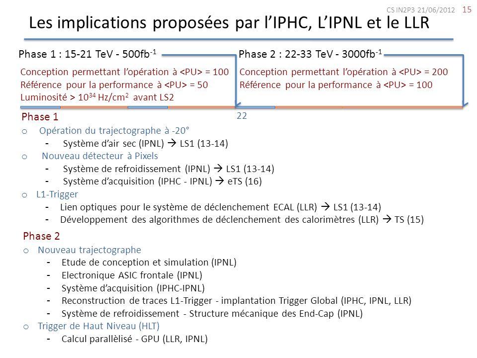 Les implications proposées par lIPHC, LIPNL et le LLR 15 Phase 1 : 15-21 TeV - 500fb -1 Phase 2 : 22-33 TeV - 3000fb -1 Conception permettant lopérati