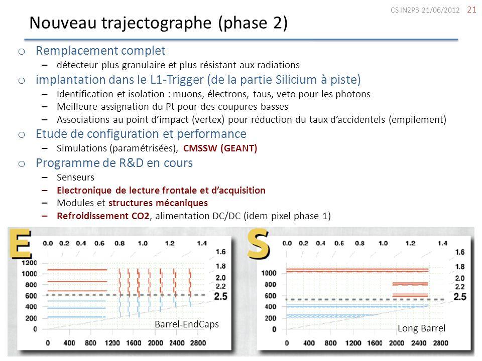 Nouveau trajectographe (phase 2) 21 o Remplacement complet – détecteur plus granulaire et plus résistant aux radiations o implantation dans le L1-Trig
