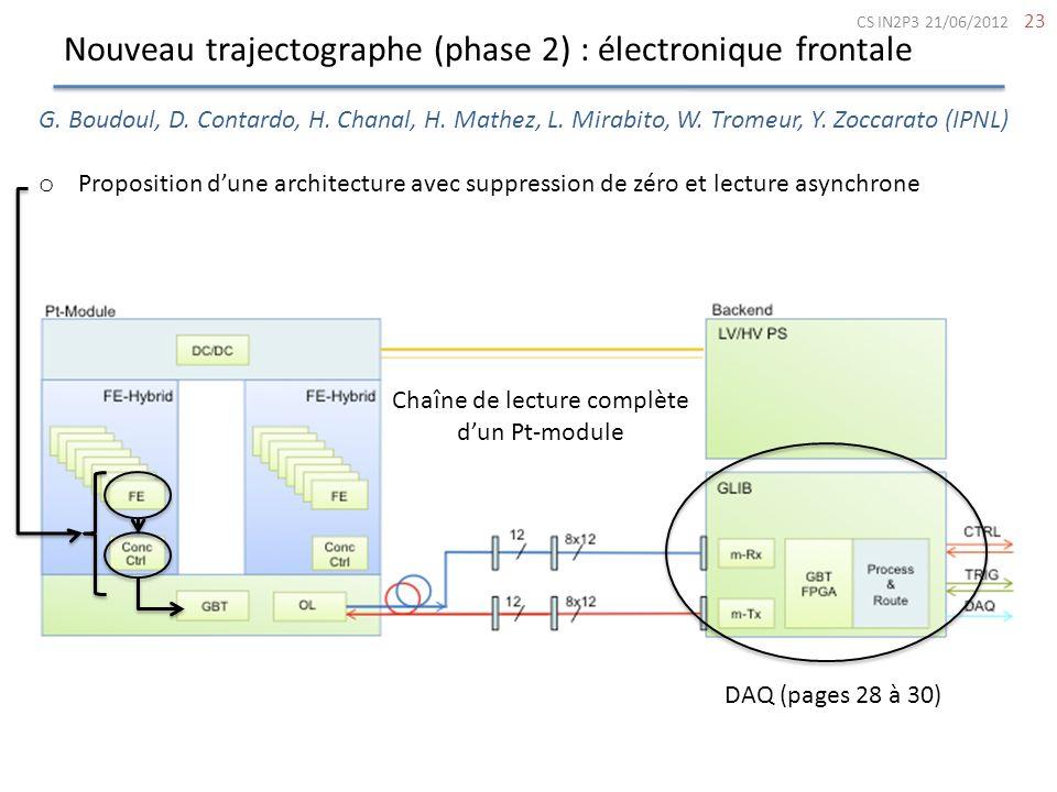 Nouveau trajectographe (phase 2) : électronique frontale 23 G. Boudoul, D. Contardo, H. Chanal, H. Mathez, L. Mirabito, W. Tromeur, Y. Zoccarato (IPNL