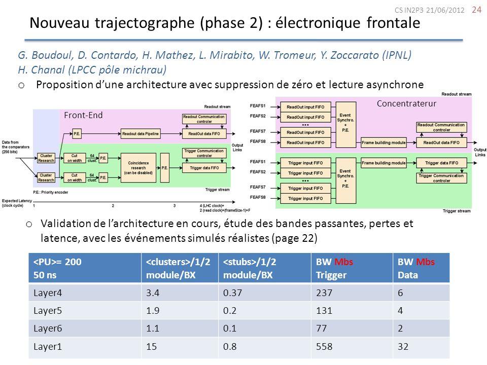 Nouveau trajectographe (phase 2) : électronique frontale 24 Front-End Concentraterur CS IN2P3 21/06/2012 o Validation de larchitecture en cours, étude