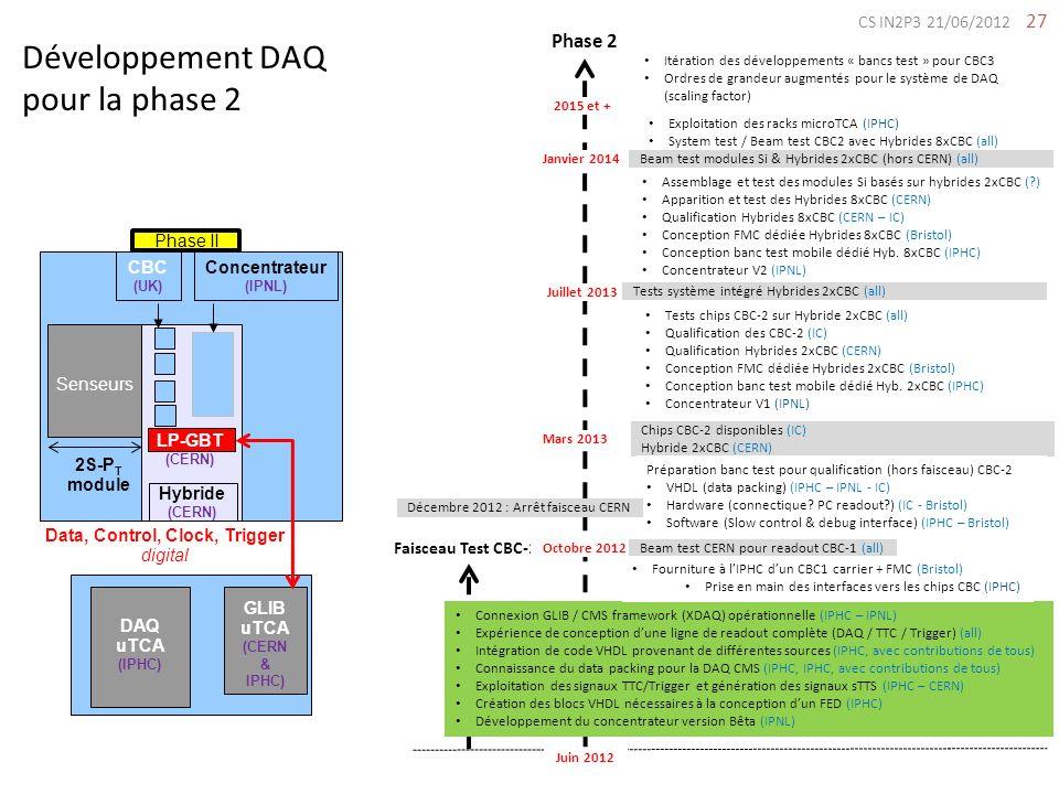 27 Développement DAQ pour la phase 2 Faisceau Test CBC-1 Phase 2 Juin 2012 Octobre 2012 Connexion GLIB / CMS framework (XDAQ) opérationnelle (IPHC – I