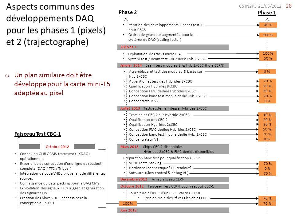 28 Aspects communs des développements DAQ pour les phases 1 (pixels) et 2 (trajectographe) Faisceau Test CBC-1 Connexion GLIB / CMS framework (XDAQ) o