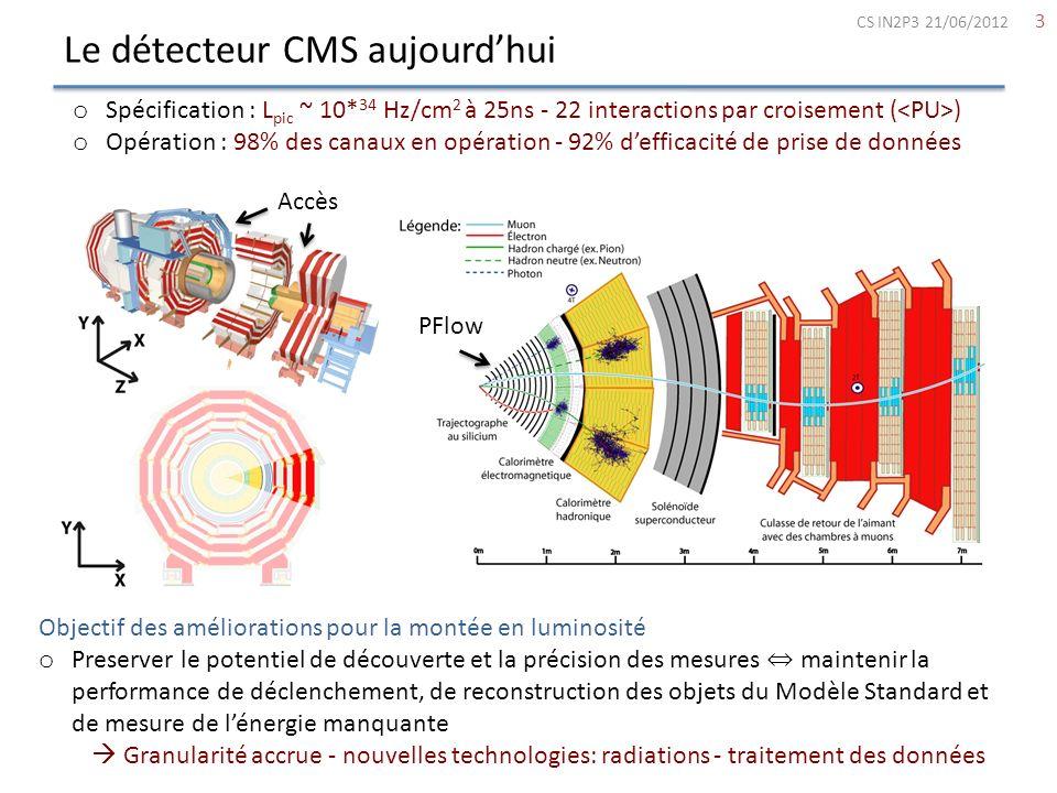 Les implications proposées par lIPHC, LIPNL et le LLR 14 Phase 1 : 15-21 TeV - 500fb -1 Phase 2 : 22-33 TeV - 3000fb -1 Conception permettant lopération à = 200 Référence pour la performance à = 100 Phase 1 o Opération du trajectographe à -20° -Système dair sec (IPNL) LS1 (13-14) o Nouveau détecteur à Pixels -Système de refroidissement (IPNL) LS1 (13-14) -Système dacquisition (IPHC - IPNL) eTS (16) o L1-Trigger -Lien optiques pour le système de déclenchement ECAL (LLR) LS1 (13-14) -Développement des algorithmes de déclenchement des calorimètres (LLR) TS (15) CS IN2P3 21/06/2012 22 Conception permettant lopération à = 100 Référence pour la performance à = 50 Luminosité > 10 34 Hz/cm 2 avant LS2