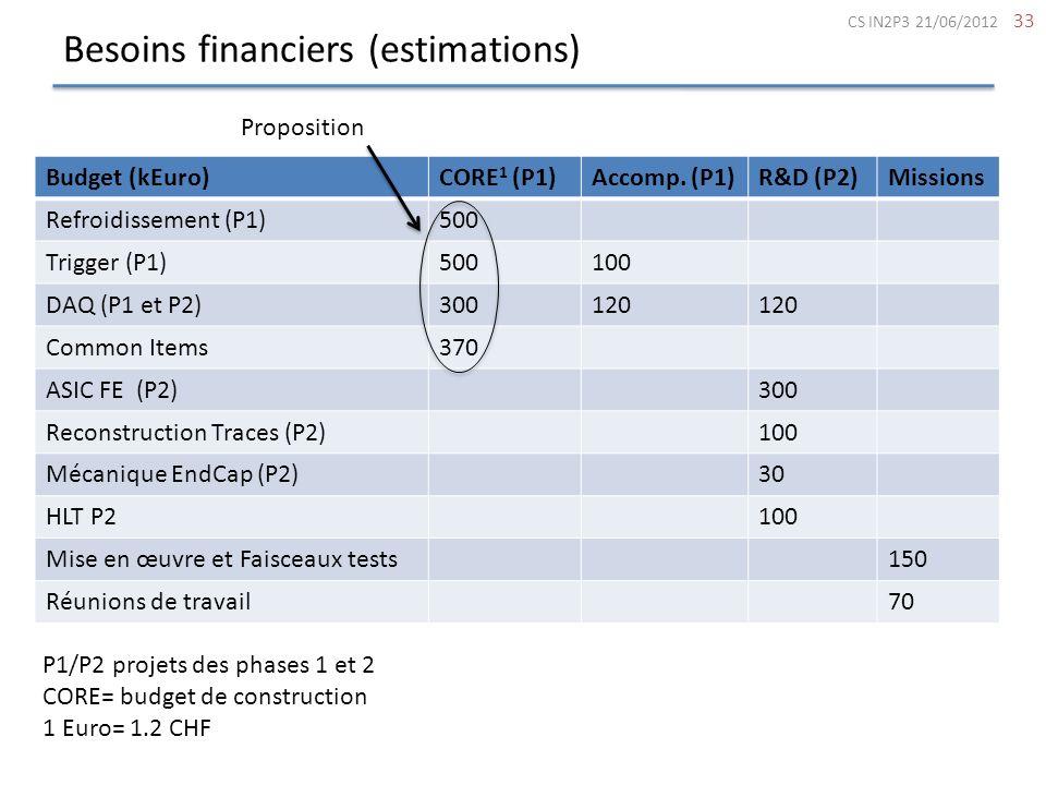 Besoins financiers (estimations) 33 Budget (kEuro)CORE 1 (P1)Accomp. (P1)R&D (P2)Missions Refroidissement (P1)500 Trigger (P1)500100 DAQ (P1 et P2)300
