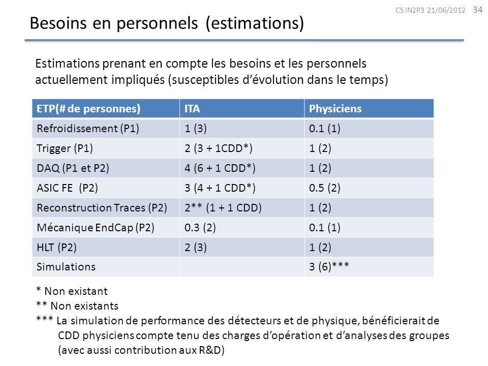 Besoins en personnels (estimations) 34 Estimations prenant en compte les besoins et les personnels actuellement impliqués (susceptibles dévolution dan
