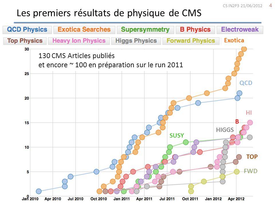 Les premiers résultats de physique de CMS 4 CS IN2P3 21/06/2012 130 CMS Articles publiés et encore ~ 100 en préparation sur le run 2011 Exotica QCD SU