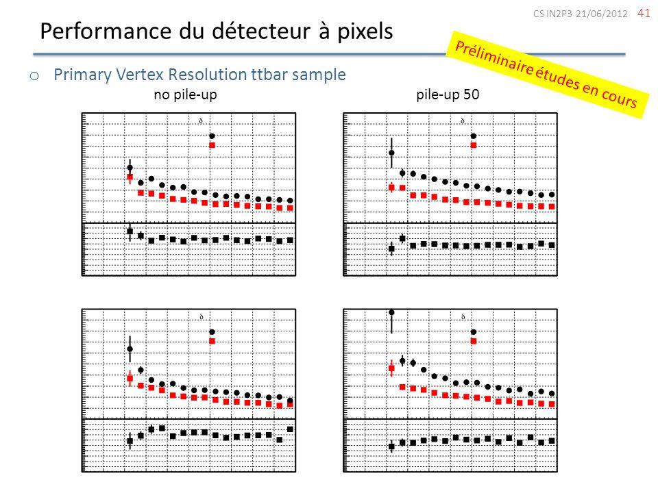 Performance du détecteur à pixels 41 CS IN2P3 21/06/2012 o Primary Vertex Resolution ttbar sample no pile-uppile-up 50 Préliminaire études en cours