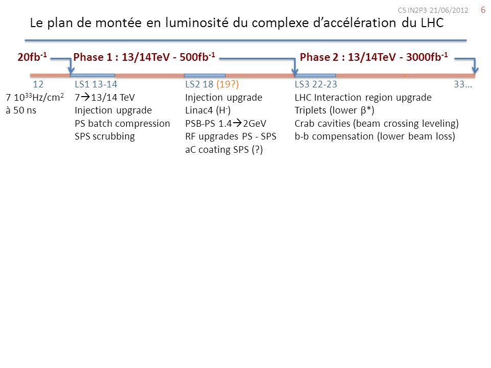 Le plan de montée en luminosité du complexe daccélération du LHC 7 Phase 1 : 15-21 TeV - 500fb -1 Phase 2 : 22-33 TeV - 3000fb -1 LS1 13-14 7 13/14 TeV Injection upgrade PS batch compression SPS scrubbing LS2 18 (19?) Injection upgrade Linac4 (H - ) PSB-PS 1.4 2GeV RF upgrades PS - SPS aC coating SPS (?) LS3 22-23 33… LHC Interaction region upgrade Triplets (lower β*) Crab cavities (beam crossing leveling) b-b compensation (lower beam loss) L pic 10 35 Hz/cm 2 L nivelée 5 10 34 Hz/cm 2 2 10 34 10 34 12 7 10 33 Hz/cm 2 à 50 ns 20fb -1 25 ns CS IN2P3 21/06/2012