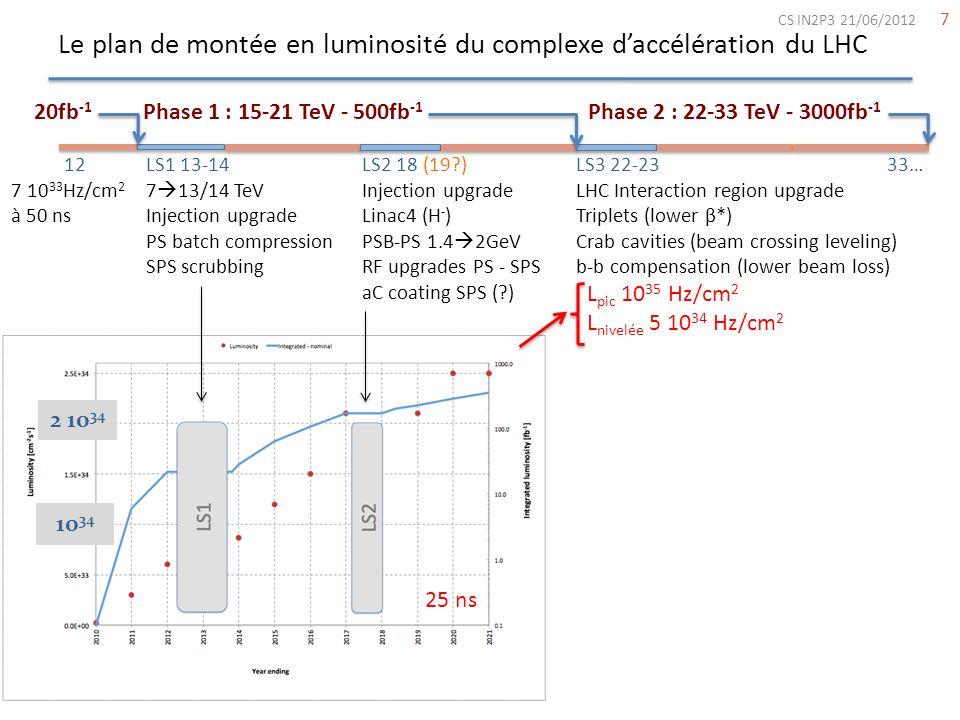 Le plan de montée en luminosité du complexe daccélération du LHC 7 Phase 1 : 15-21 TeV - 500fb -1 Phase 2 : 22-33 TeV - 3000fb -1 LS1 13-14 7 13/14 Te