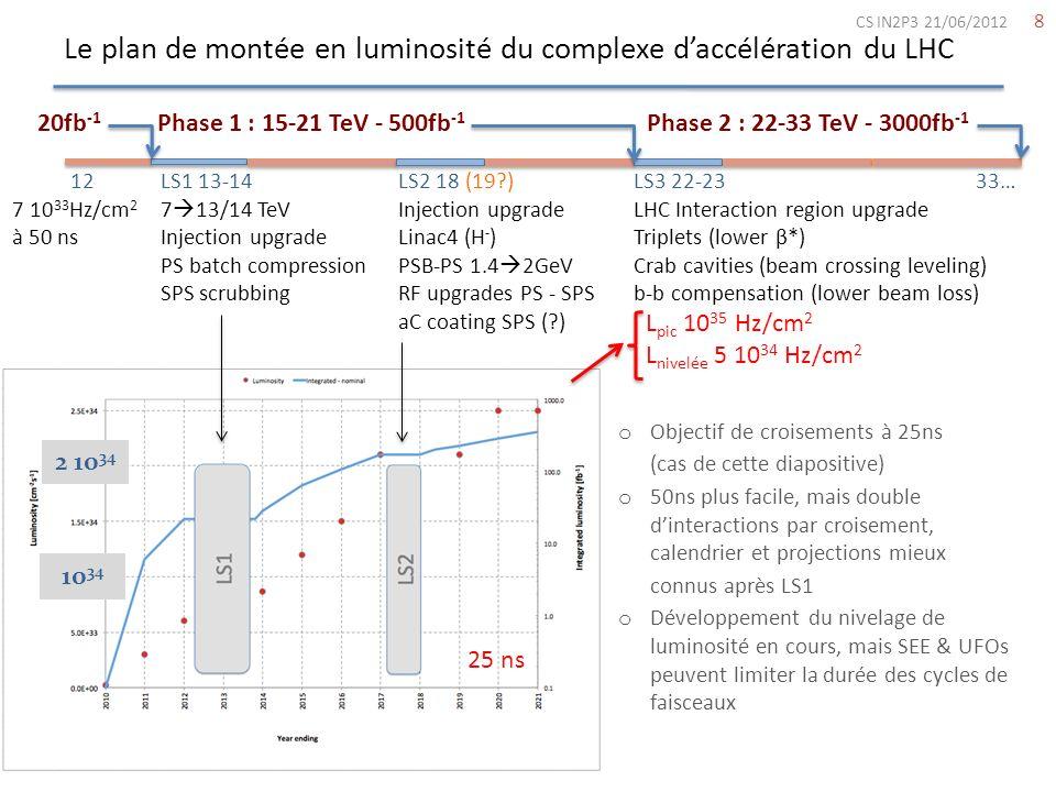 Le plan de montée en luminosité du complexe daccélération du LHC 8 Phase 1 : 15-21 TeV - 500fb -1 Phase 2 : 22-33 TeV - 3000fb -1 LS1 13-14 7 13/14 Te