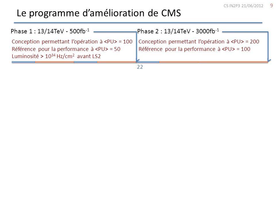 Le programme damélioration de CMS 9 Phase 1 : 13/14TeV - 500fb -1 Phase 2 : 13/14TeV - 3000fb -1 Conception permettant lopération à = 200 Référence po
