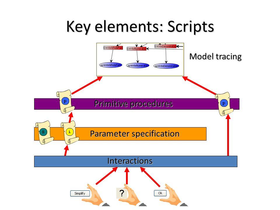 Key elements: Scripts Interactions Parameter specification Primitive procedures Model tracing