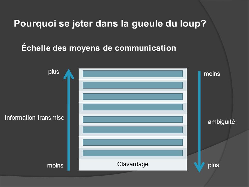 Avantages dune présentation orale Qualité du média Plus rapide et direct que la publication Pas limitée au contenu de larticle Expert disponible pour les questions Dynamique