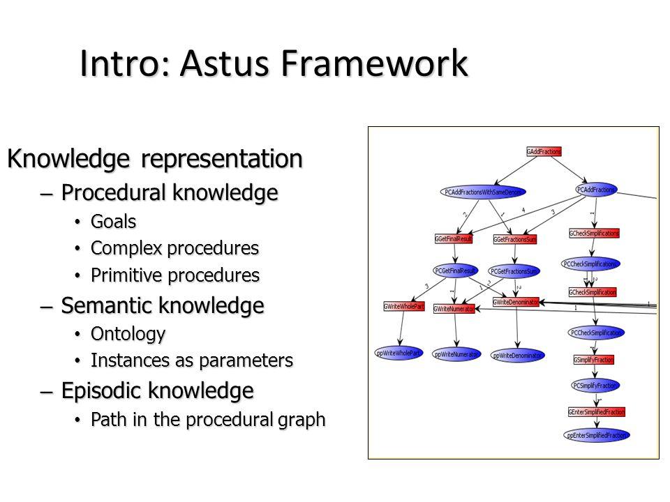 Knowledge representation – Procedural knowledge Goals Goals Complex procedures Complex procedures Primitive procedures Primitive procedures – Semantic