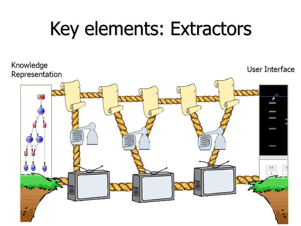 Key elements: Extractors KnowledgeRepresentation User Interface