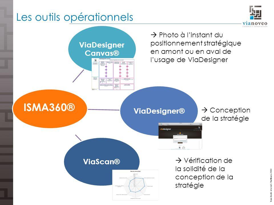 Tous droits réservés ViaNoveo 2013 Les outils opérationnels ViaScan® ViaDesigner® ViaDesigner Canvas® ISMA360® Photo à linstant du positionnement stra