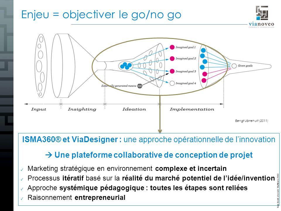 Tous droits réservés ViaNoveo 2013 Bengt Järrehult (2011) Enjeu = objectiver le go/no go ISMA360® et ViaDesigner : une approche opérationnelle de linn