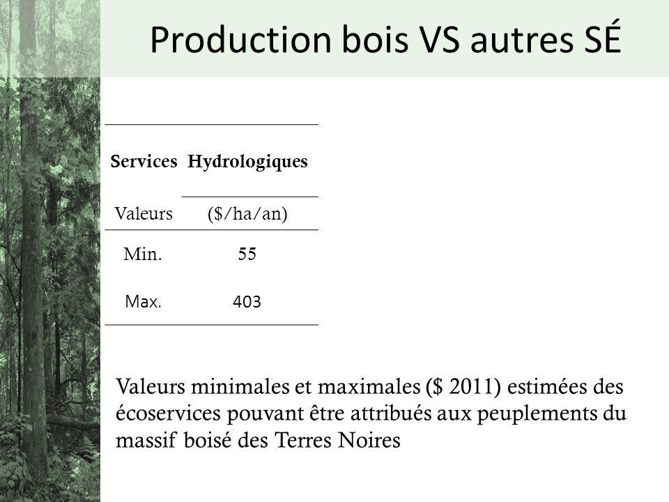 ServicesHydrologiques Carbone séquestré Potentiel acéricole Matière ligneuse Valeurs($/ha/an) ($/entaille/an)($/ha/an) Min.55207,4274 Max. 40316635137