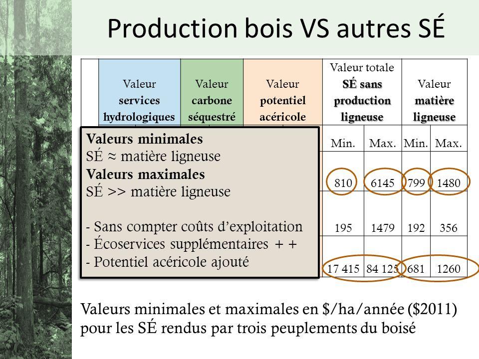 # Valeur services hydrologiques Valeur carbone séquestré Valeur potentiel acéricole Valeur totale SÉ sans production ligneuse matière ligneuse Valeur
