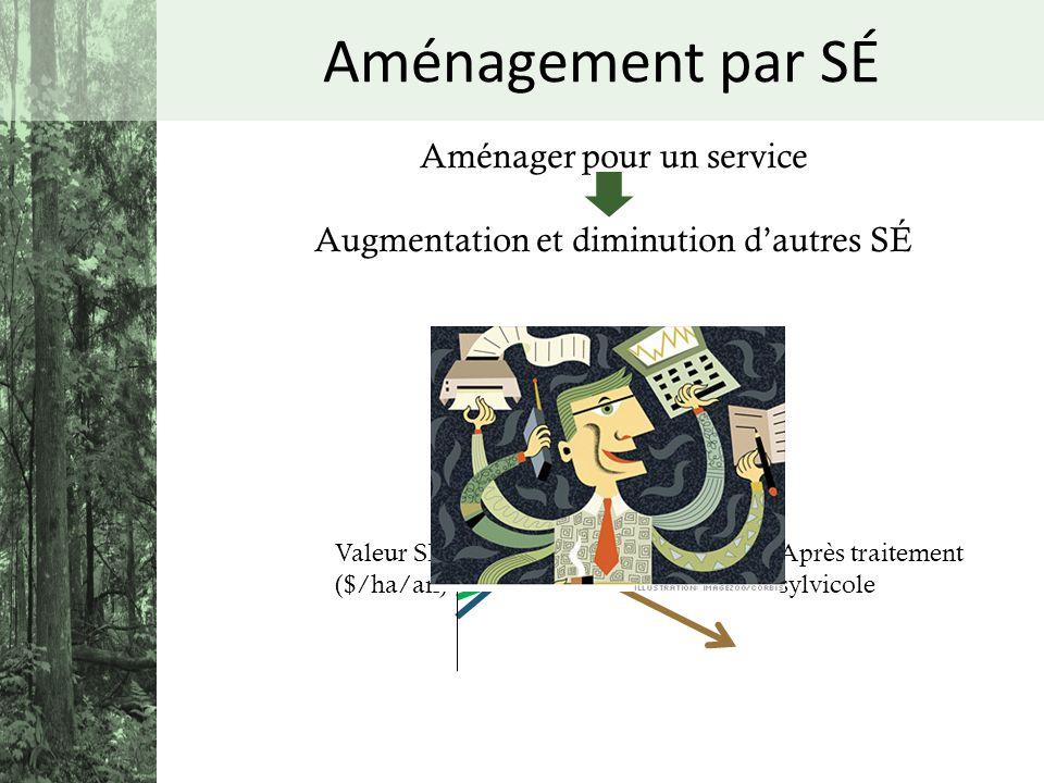 Aménager pour un service Augmentation et diminution dautres SÉ Valeur SÉ ($/ha/an) Après traitement sylvicole Aménagement par SÉ