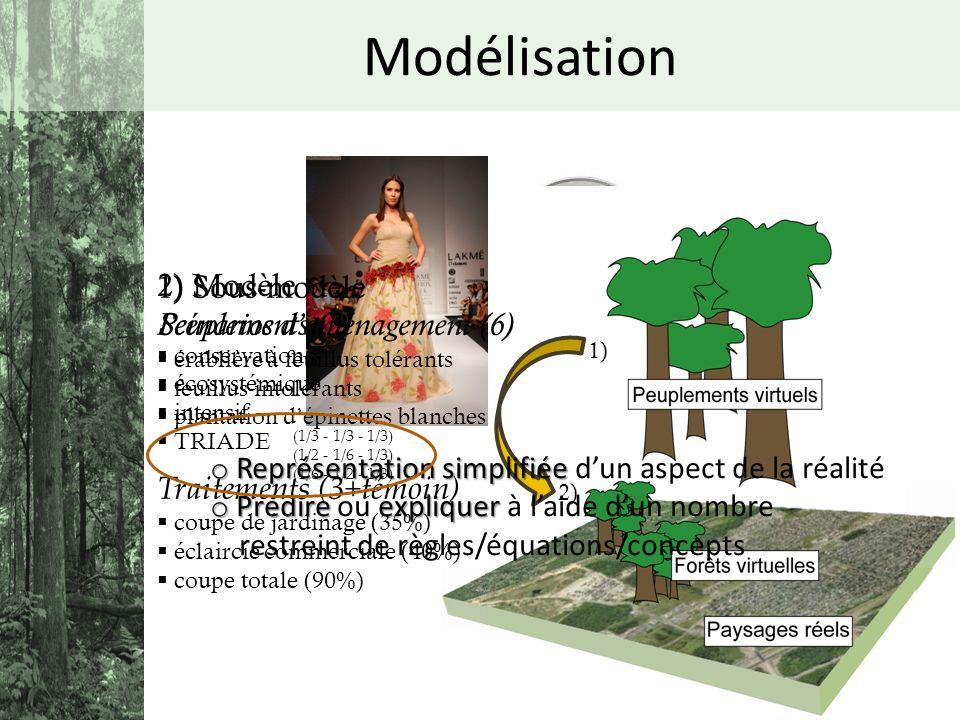 Modélisation o Représentation simplifiée o Représentation simplifiée dun aspect de la réalité o Prédireexpliquer o Prédire ou expliquer à laide dun no