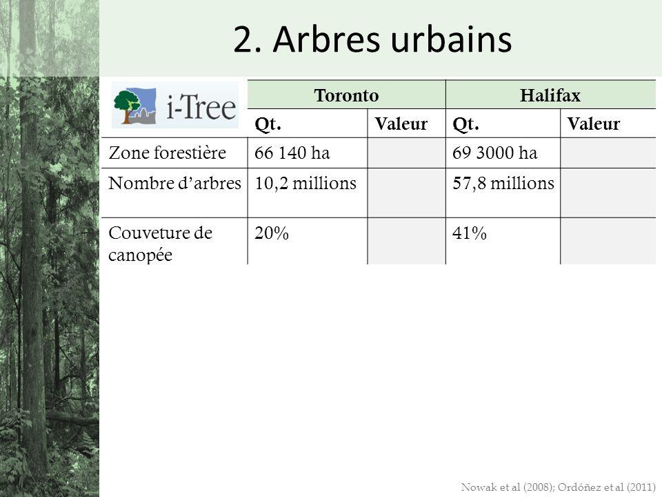 2. Arbres urbains TorontoHalifax Qt.ValeurQt.Valeur Zone forestière66 140 ha69 3000 ha Nombre darbres10,2 millions57,8 millions Couveture de canopée 2