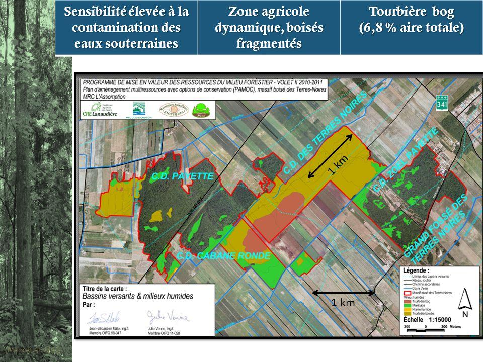 1 km (Malo et al. 2011 ) Sensibilité élevée à la contamination des eaux souterraines Zone agricole dynamique, boisés fragmentés Tourbière bog (6,8 % a