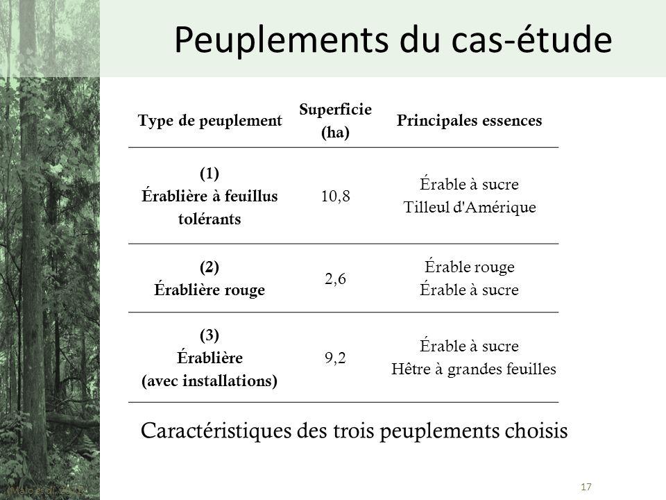 17 Type de peuplement Superficie (ha) Principales essences (1) Érablière à feuillus tolérants 10,8 Érable à sucre Tilleul d'Amérique (2) Érablière rou