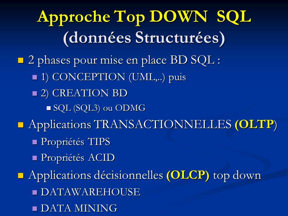 Approche Top DOWN SQL (données Structurées) 2 phases pour mise en place BD SQL : 2 phases pour mise en place BD SQL : 1) CONCEPTION (UML,..) puis 1) CONCEPTION (UML,..) puis 2) CREATION BD 2) CREATION BD SQL (SQL3) ou ODMG SQL (SQL3) ou ODMG Applications TRANSACTIONNELLES (OLTP) Applications TRANSACTIONNELLES (OLTP) Propriétés TIPS Propriétés TIPS Propriétés ACID Propriétés ACID Applications décisionnelles (OLCP) top down Applications décisionnelles (OLCP) top down DATAWAREHOUSE DATAWAREHOUSE DATA MINING DATA MINING