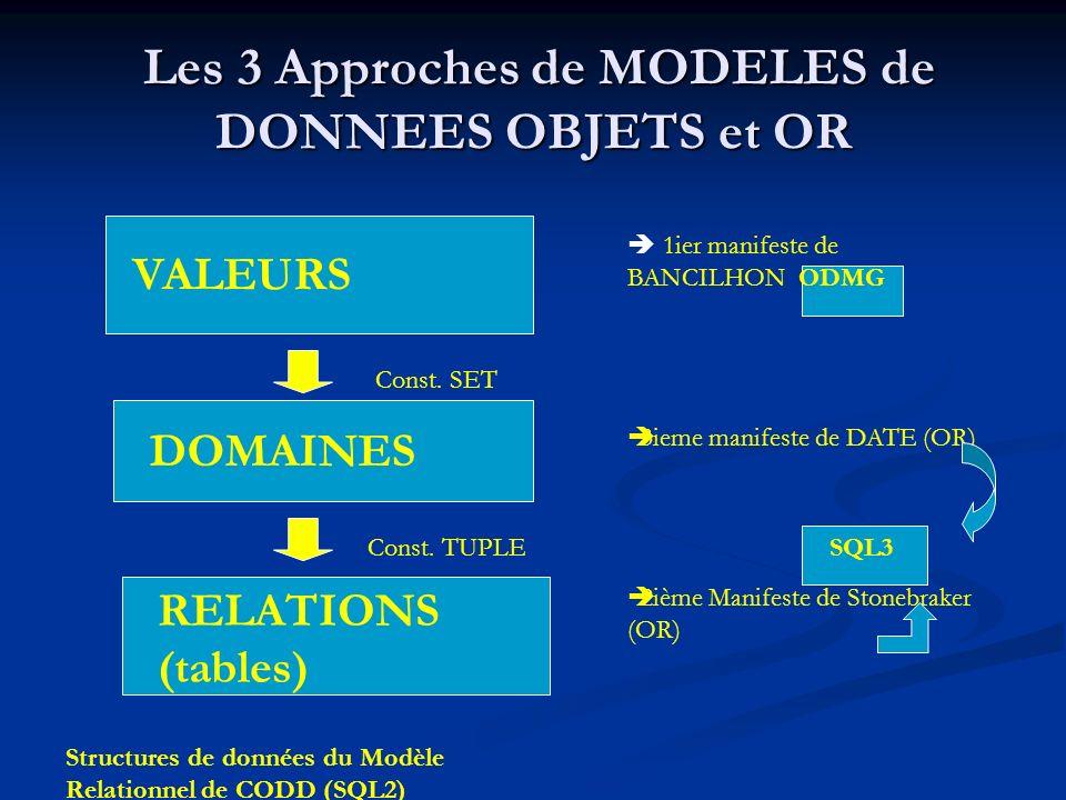Les 3 Approches de MODELES de DONNEES OBJETS et OR Les 3 Approches de MODELES de DONNEES OBJETS et OR VALEURS DOMAINES RELATIONS (tables) Const.