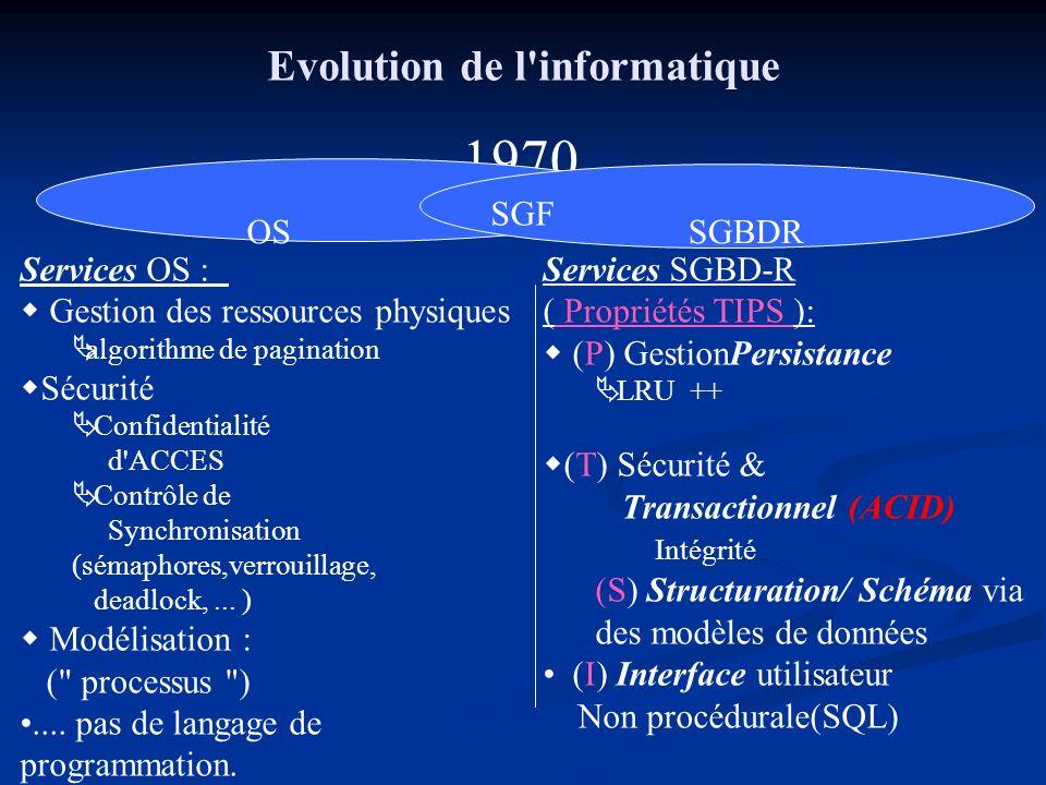 Evolution de l informatique Services OS : Gestion des ressources physiques algorithme de pagination Sécurité Confidentialité d ACCES Contrôle de Synchronisation (sémaphores,verrouillage, deadlock,...