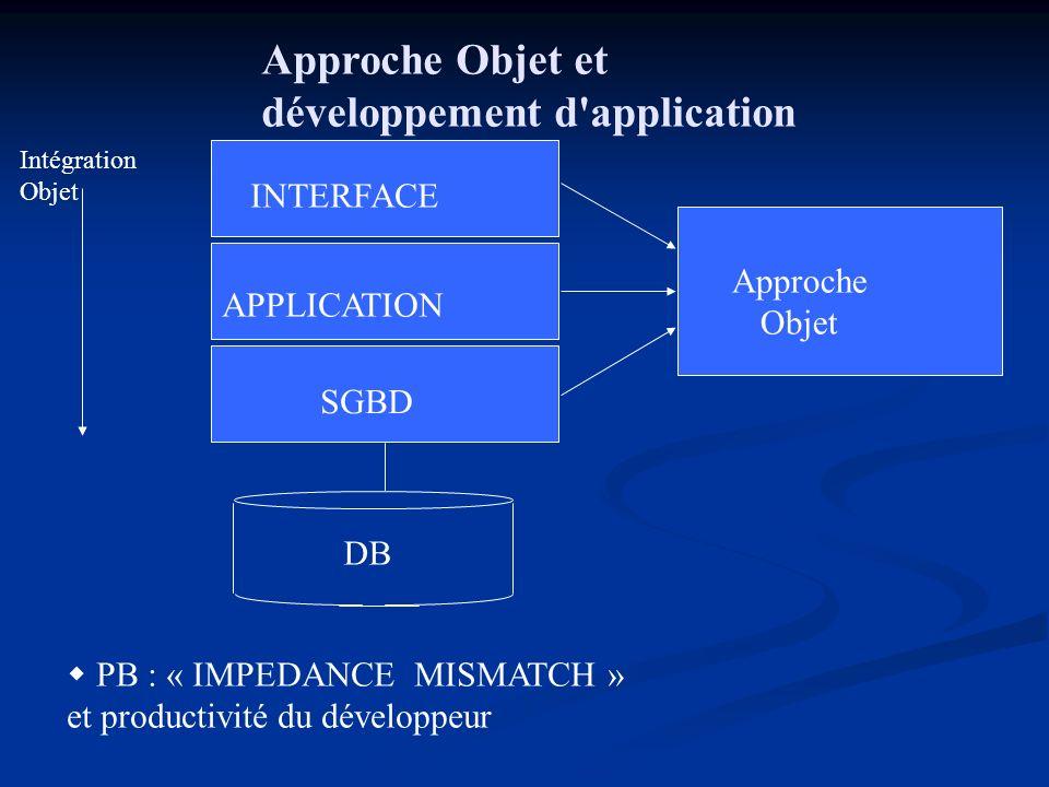 Approche Objet et développement d application INTERFACE APPLICATION SGBD Approche Objet Intégration Objet DB PB : « IMPEDANCE MISMATCH » et productivité du développeur