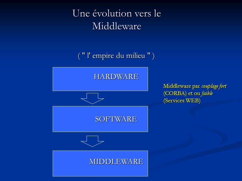 Une évolution vers le Middleware ( l empire du milieu ) HARDWARESOFTWAREMIDDLEWARE Middleware par couplage fort (CORBA) et ou faible (Services WEB)