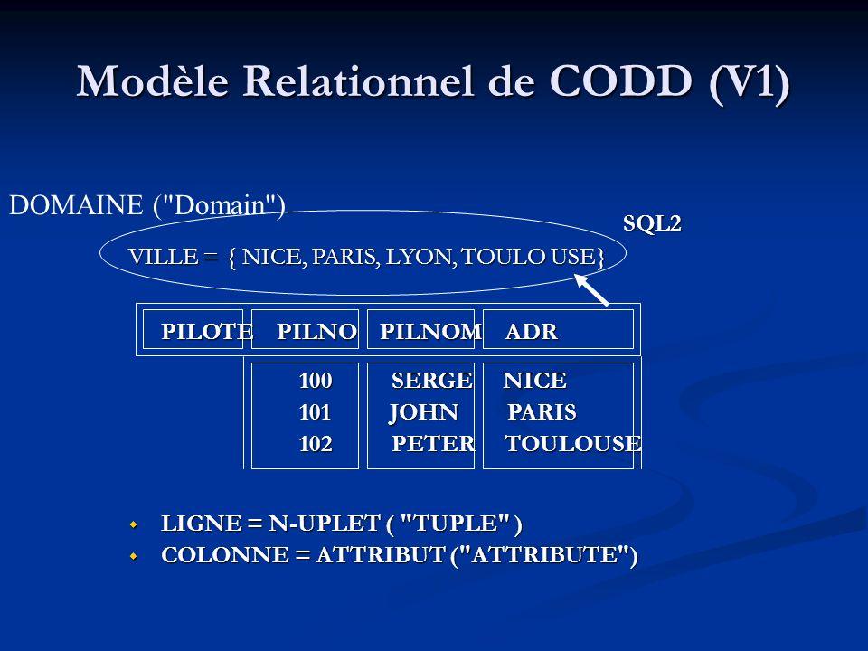 Modèle Relationnel de CODD (V1) SQL2 SQL2 VILLE = { NICE, PARIS, LYON, TOULO USE} PILOTE PILNO PILNOM ADR PILOTE PILNO PILNOM ADR 100 SERGE NICE 100 SERGE NICE 101 JOHN PARIS 101 JOHN PARIS 102 PETER TOULOUSE 102 PETER TOULOUSE LIGNE = N-UPLET ( TUPLE ) LIGNE = N-UPLET ( TUPLE ) COLONNE = ATTRIBUT ( ATTRIBUTE ) COLONNE = ATTRIBUT ( ATTRIBUTE ) DOMAINE ( Domain )